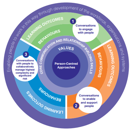 person centred approaches in social care settings essay Free essay: 11 explain how and why person centred values must influence all aspects of health and social care work  approaches in adult social care settings 11.