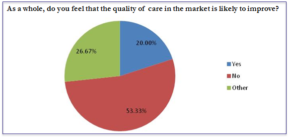 Is the quality of care likely to improve?
