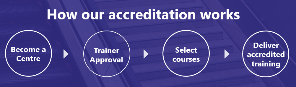 How our accreditation works - Advantage Accreditation